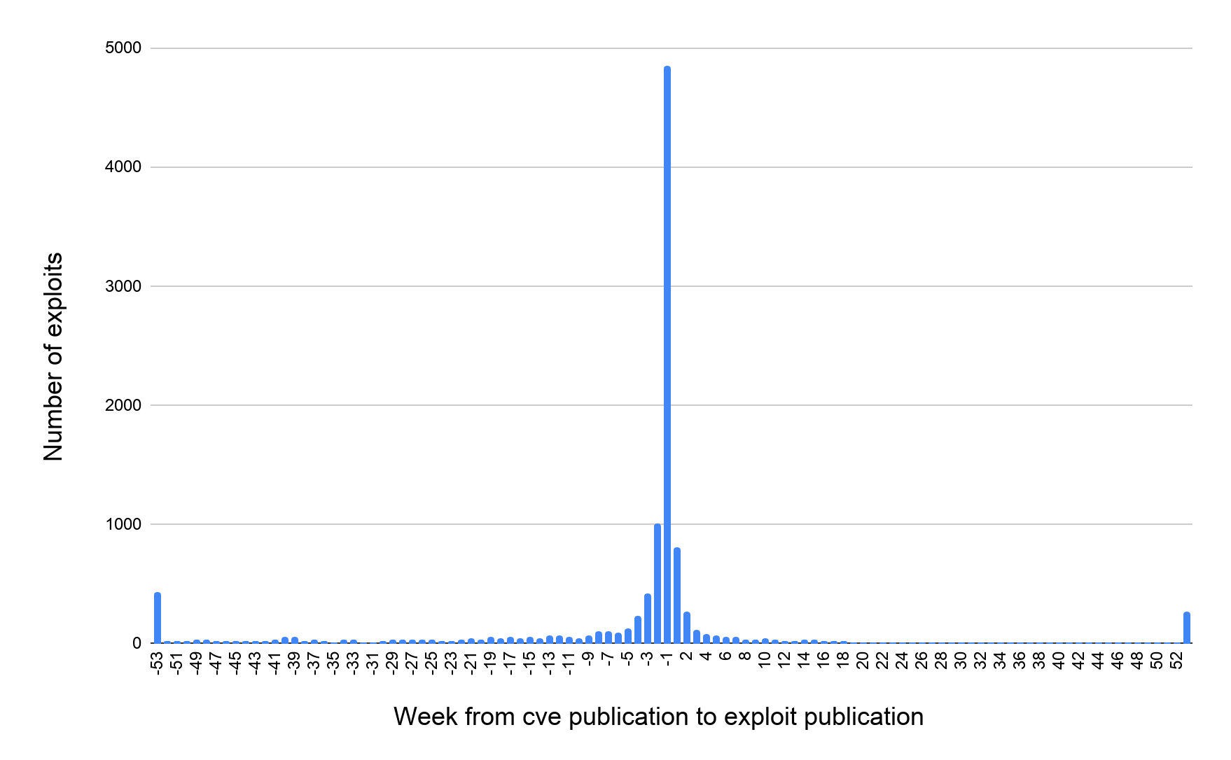 Number of exploits (y-axis) vs. Week from cve publication to exploit publication (x-axis)
