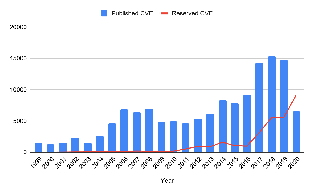 Number of CVEs (y-axis) vs year (x-axis). Blue bars illustrate published CVEs and a red line illustrates reserved CVEs without a published CVE.