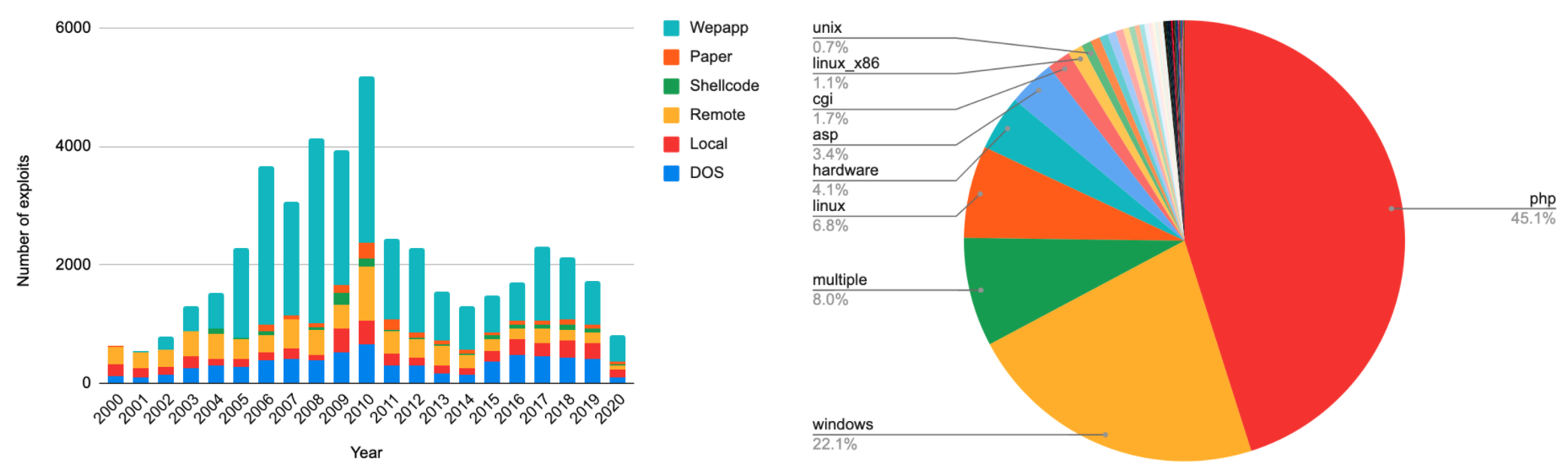 Left side bar graph shows number of exploits published since 2000, categorized by Web apps, Paper, Shell code, remote, local or DOS. The pie chart on the right categorizes the state of exploit development based on the platforms they were written on, including unix, linux x86, cgi, asp, hardware, linux, windows and multiple platforms.