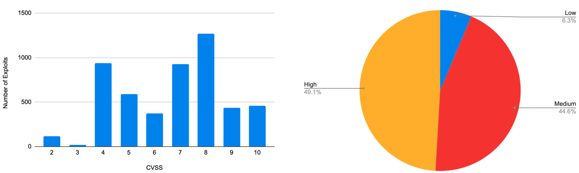 The bar graph on the left shows number of exploits (y-axis) and CVSS score (x-axis). The pie chart on the right illustrates the state of exploit development in terms of severity, categorized as low (CVSS < 4), medium (CVSS < 7 and >= 4) and high (CVSS >=7).