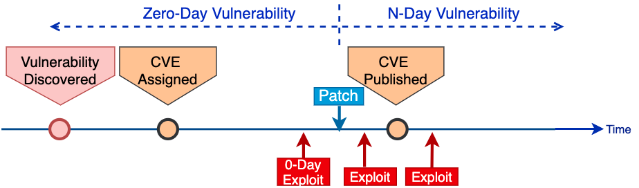 The chart shows possible timelines for exploit development, illustrating what is considered a zero-day vulnerability vs. what is considered an N-day vulnerability, showing both in terms of when vulnerabilities are discovered, when a CVE is assigned, when a patch is released and when a CVE is published.