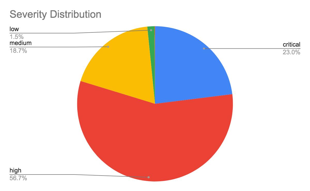この円グラフに示されているように、観察されたネットワーク攻撃では、攻撃者が重大度の高い攻撃に集中する傾向がありました。観察された攻撃の56.7%を占めるのは重大度「high」のものでした。