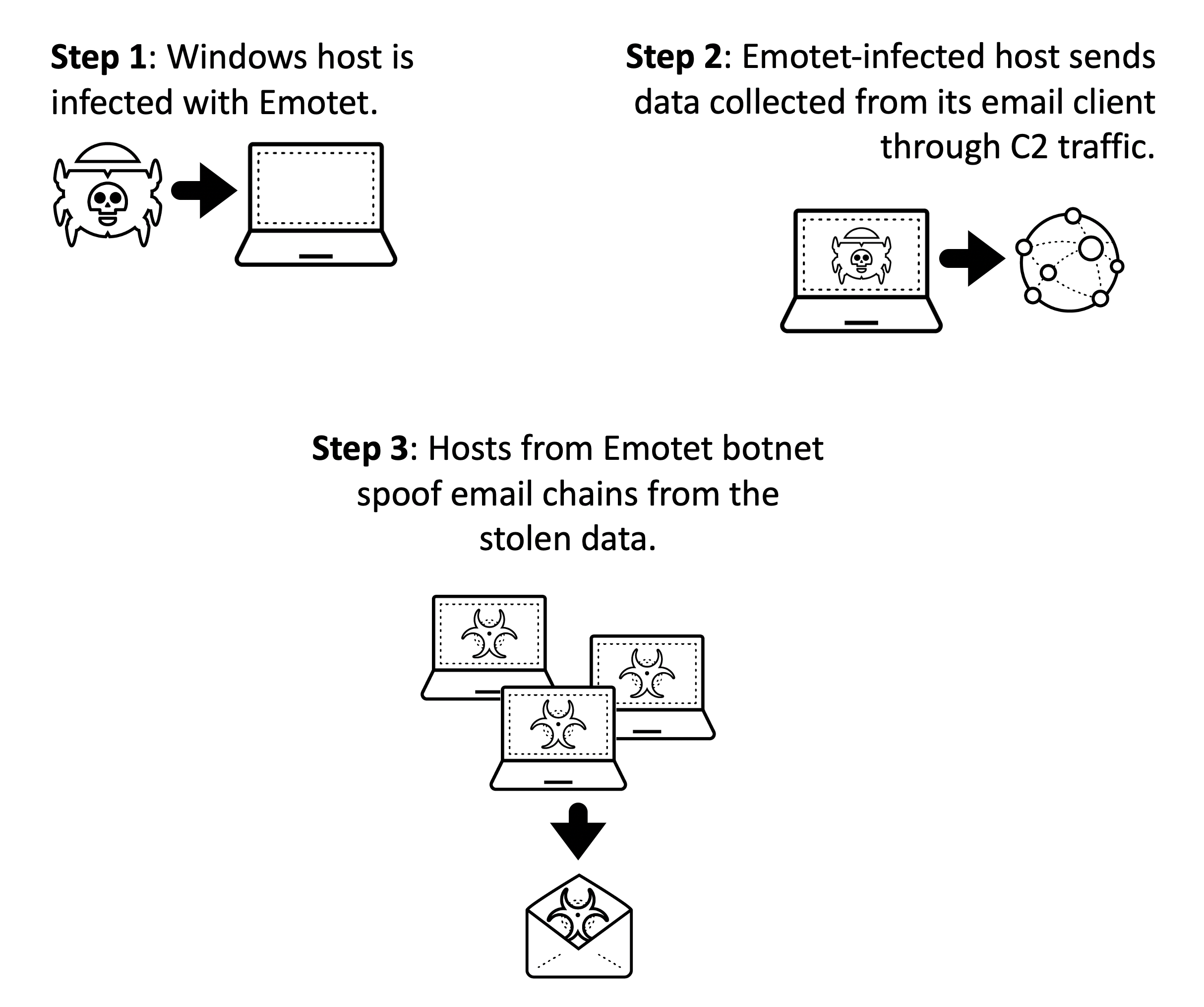 Step 1: Windows host is infected with Emotet; Step 2: Emotet-infected host sends data collected from its email client through C2 traffic; Step 4: Hosts from Emotet botnet spoof email chains from the stolen data.