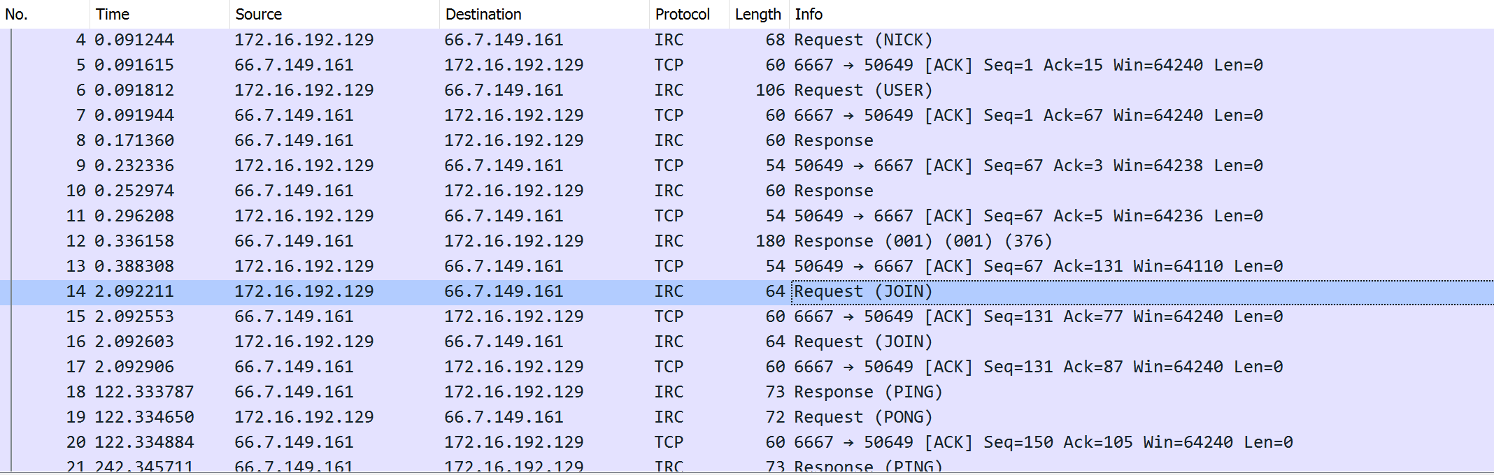 Once the malicious script in the previous figure is executed, it connects to an IRC-based command-and-control server, joins the IRC channel #afk, and responds to the PING from the server, as in the traffic shown here.