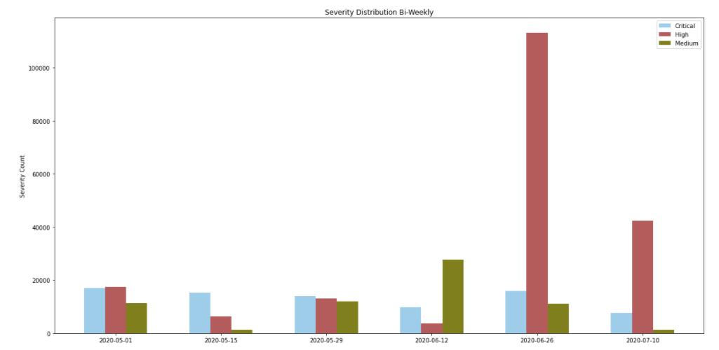 こちらの棒グラフは、「medium(中)」、「high(高)」、「critical(重大)」な重大度と評価された攻撃が2週間ごとの増分にわけたさいの頻度を示しています。
