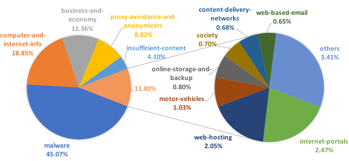 The pie charts break down the network attacks we observed in terms of the types of domains they are associated with, allowing some insight into network attack trends. Key insights include: 45.07% of the traffic observed comes from malicious domain names; 8.82% of the traffic falls into the proxy-avoidance-and-anonymizers domain category.