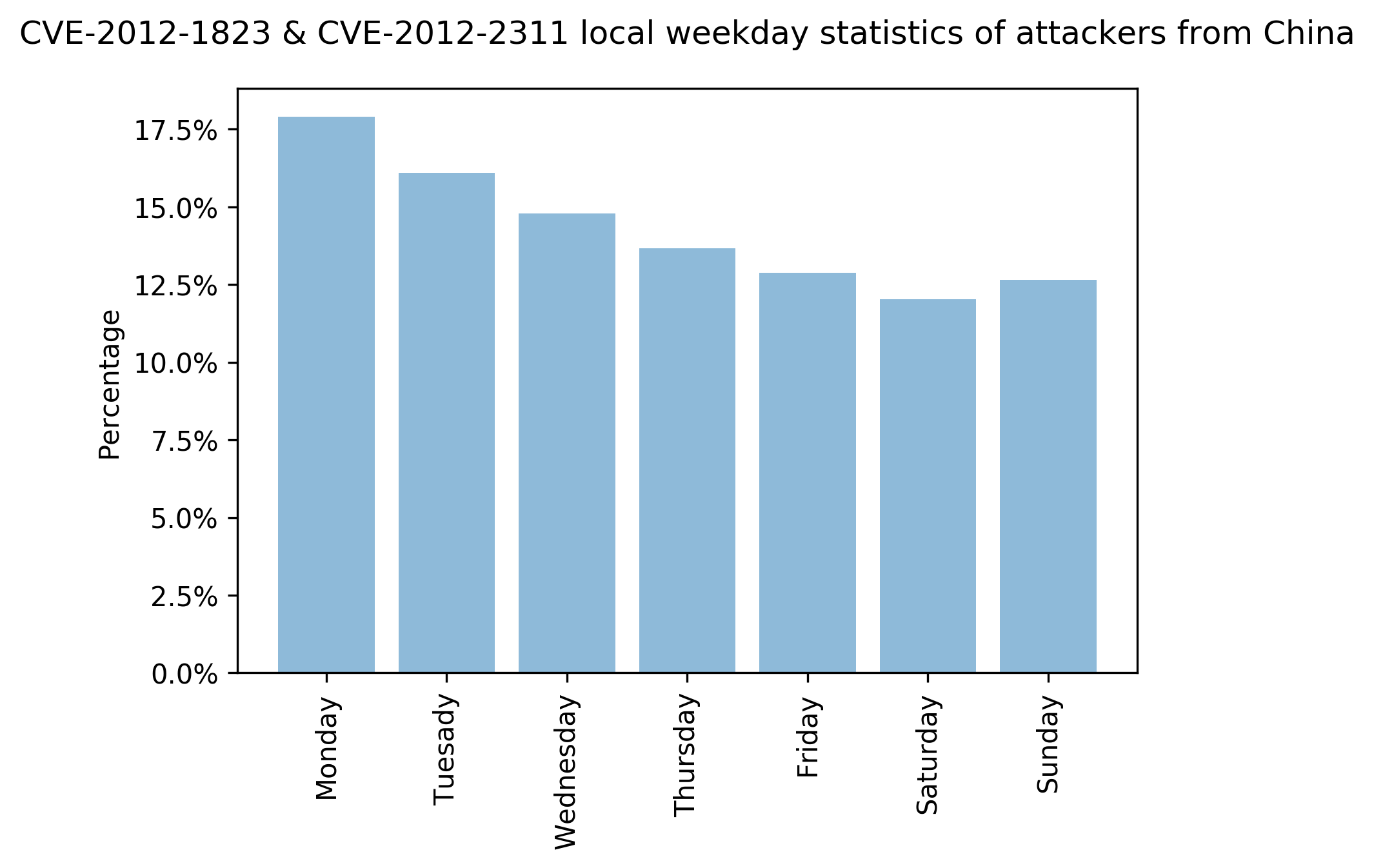 CVE-2012-1823 & CVE-2012-2311 local weekday statistics of attackers from China. The X-axis represents days of the week and the Y-axis represents the percentages of attacks observed on those days.