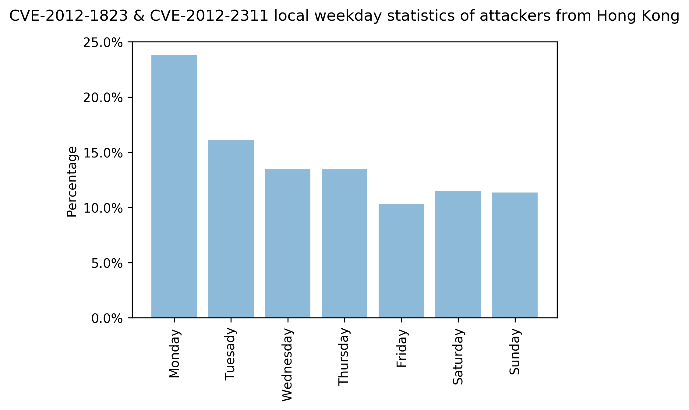 CVE-2012-1823 & CVE-2012-2311 local weekday statistics of attackers from Hong Kong. The X-axis represents days of the week and the Y-axis represents the percentages of attacks observed on those days.