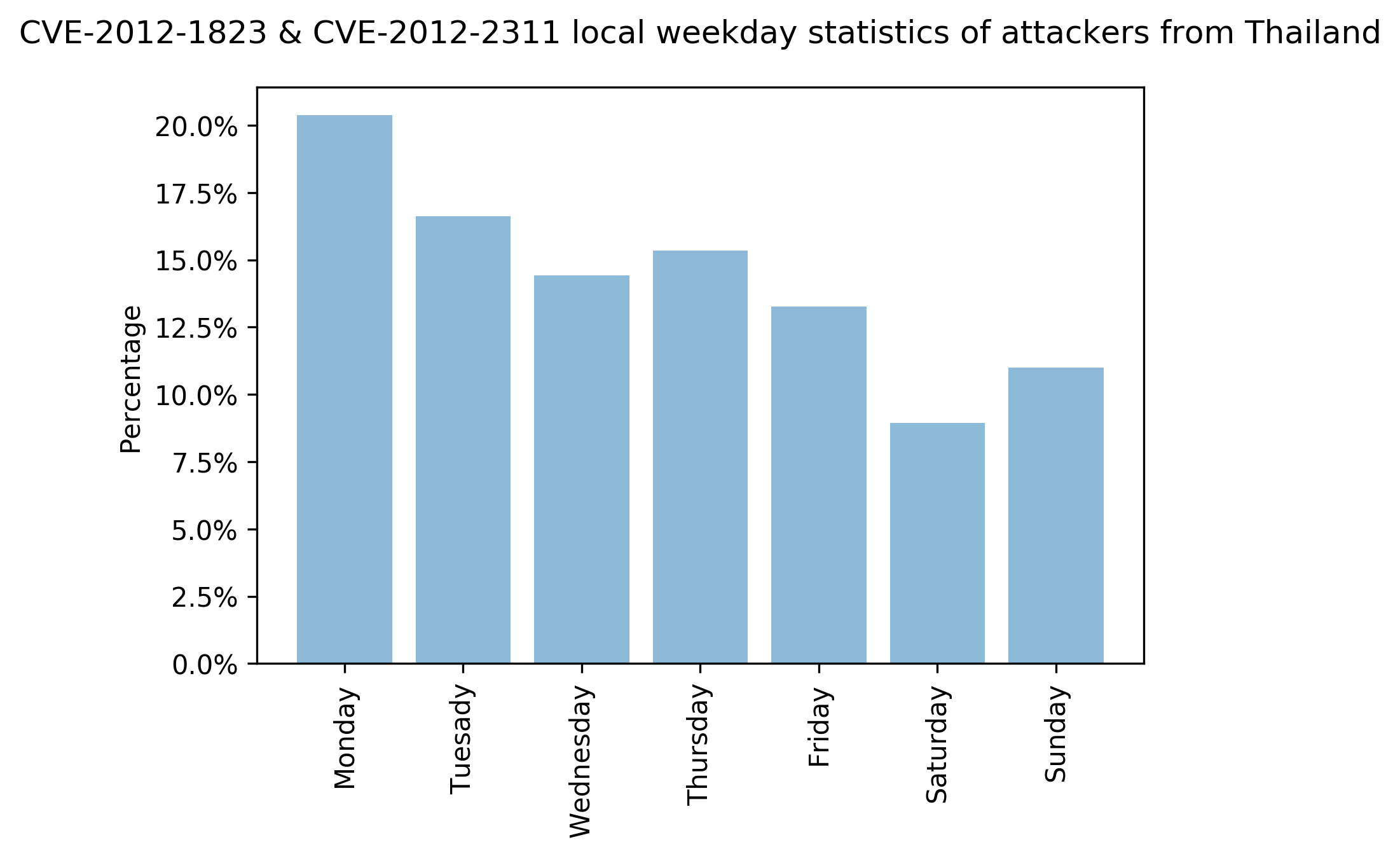 CVE-2012-1823 & CVE-2012-2311 local weekday statistics of attackers from Thailand. The X-axis represents days of the week and the Y-axis represents the percentages of attacks observed on those days.