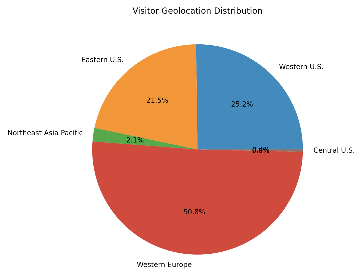 The pie chart shows how the visits to affected sites that we observed are distributed in terms of geolocation. While most visits came from Western Europe, a substantial portion of visits also originated from the Eastern and Western U.S.