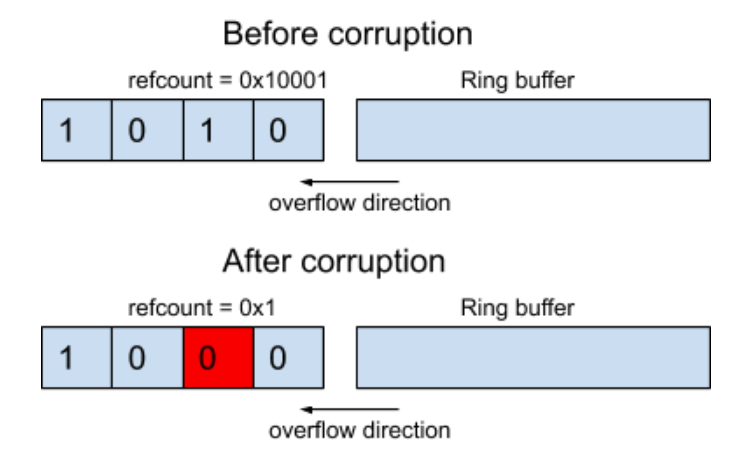 This illustrates the process of zeroing out a byte in an object refcount, exploiting CVE-2020-14386. It shows the appearance before corruption, with an example refcount value of 0x10001, and after corruption, when the refcount = 0x1.