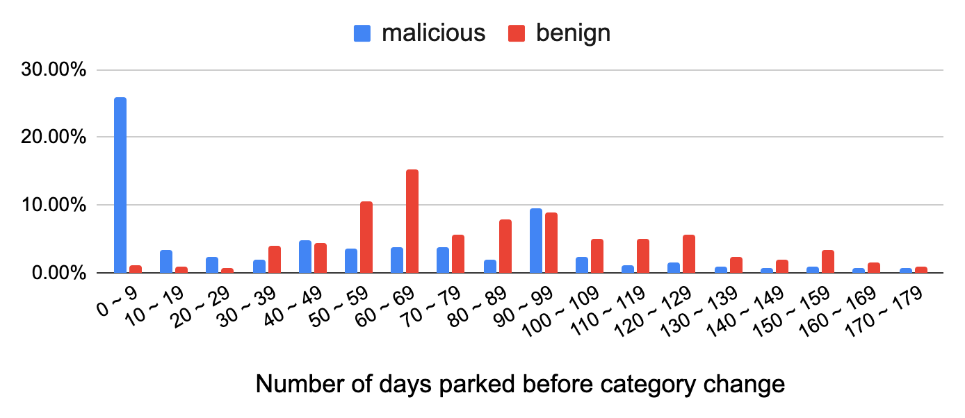 Number of days typically observed for domain parking before a category change. The graph shows malicious sites in blue lines and benign sites in red lines.