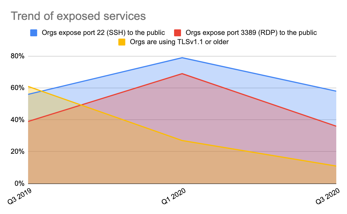 Trend of exposed services, based on CSP findings for the Unit 42 Cloud Threat Report. Blue line shows orgs that expose port 22 (SSH) to the public. Red line shows orgs that expose port 3389 (RDP) to the public. Yellow line shows orgs that are using TLS v1.1 or older.