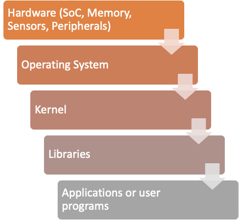 IoT device components can also be subject to IoT supply chain attacks. Components shown here include hardware (SoC, Memory, Sensors, Peripherals), operating system, kernel, libraries, and applications or user programs.