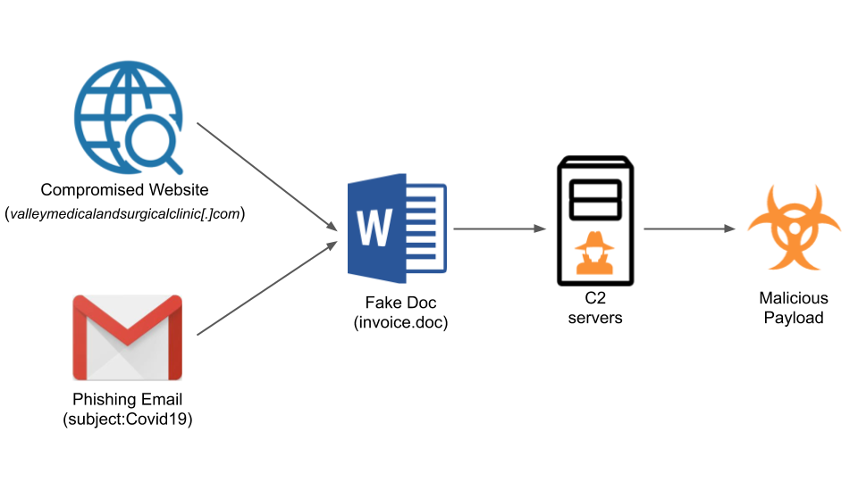The phases of the Emotet compaign include a compromised website or phishing email leading to a fake doc, C2 servers and a malicious payload.