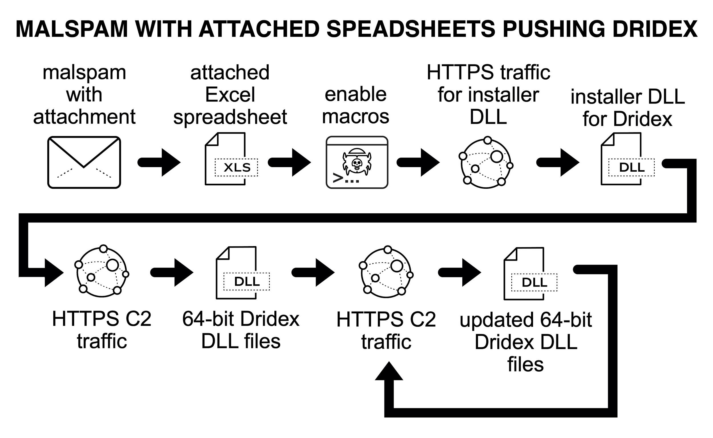 Dridexをプッシュするスプレッドシートが添付されたマルスパム。イベントのチェーンは次のとおりです:添付ファイル付きのマルスパム、添付されたExcelスプレッドシート、有効化マクロ、インストーラーDLLのHTTPSトラフィック、DridexのインストーラーDLL、HTTPS C2トラフィック、64ビットDridex DLLファイル、HTTPS C2トラフィック、更新された64ビットDridex DLLファイル
