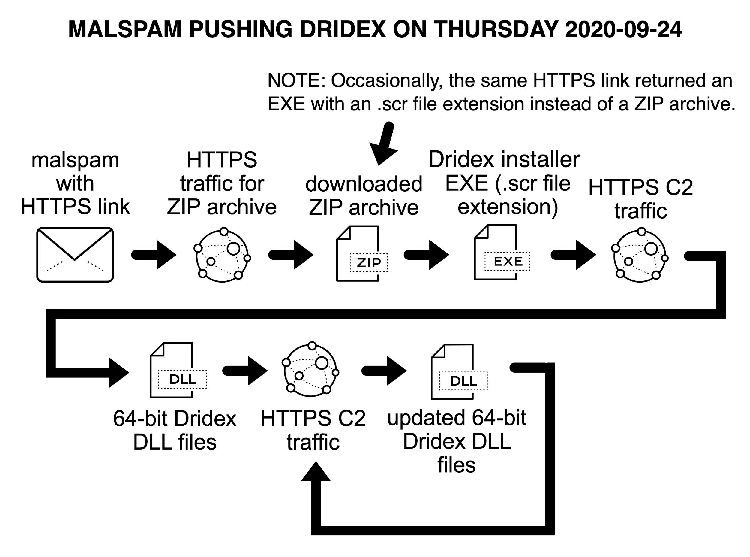 Malspam pushing Dridex on Thursday 2020-09-24, Note: Occasionally, the same HTTPS link returned an EXE with an .scr file extension instead of a ZIP archive. The chain of events seen was as follows: malspam with HTTPS link, HTTPS traffic for ZIP archive, downloaded ZIP archive, Dridex installer EXE (.scr file extension), HTTPS C2 traffic, 64-bit Dridex DLL files, HTTPS C2 traffic, updated 64-bit Dridex DLL files