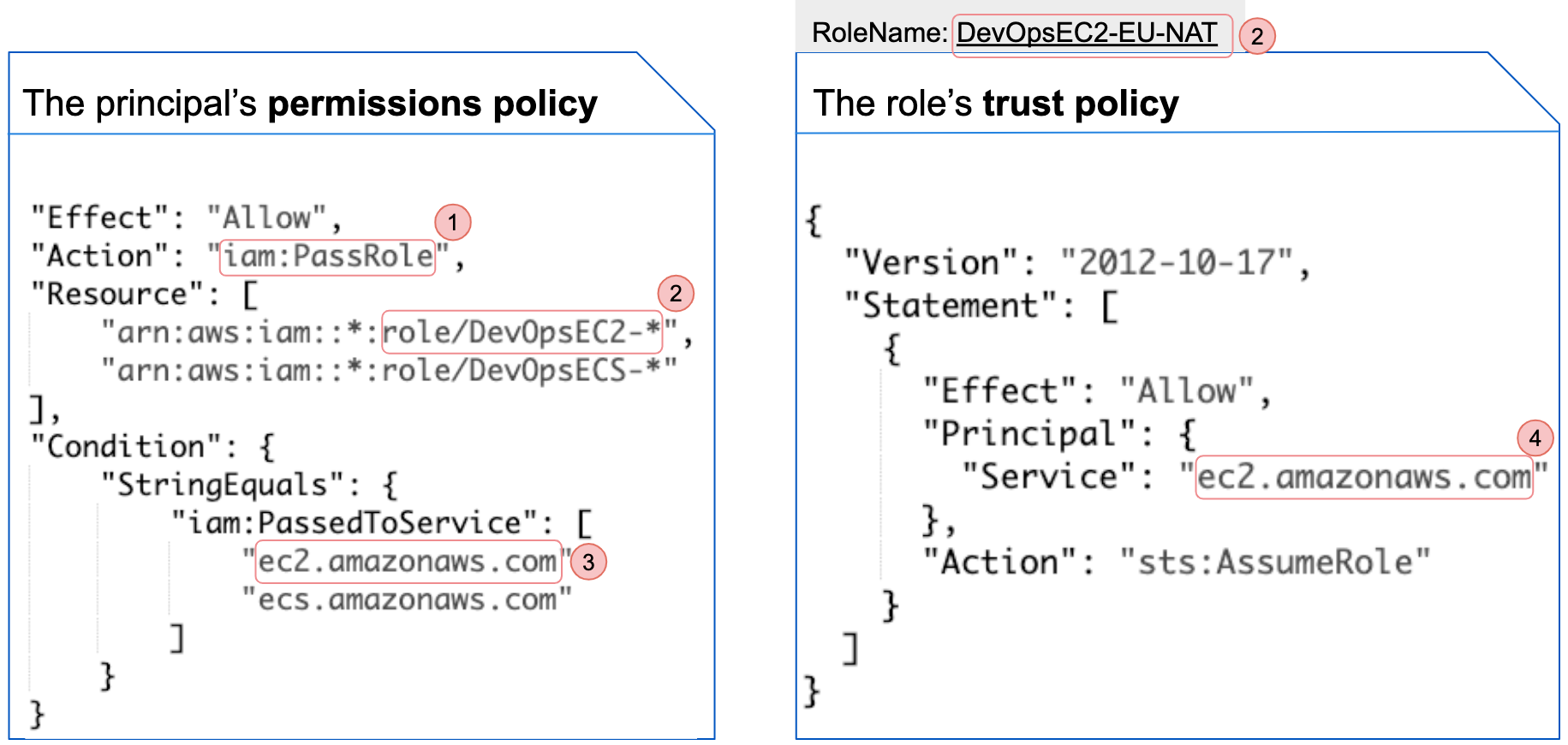 The code shown in the image displays an example of a principal's permissions policy and the trust policy of an IAM Role (in this case, DevOpsEC2-EU-NAT)