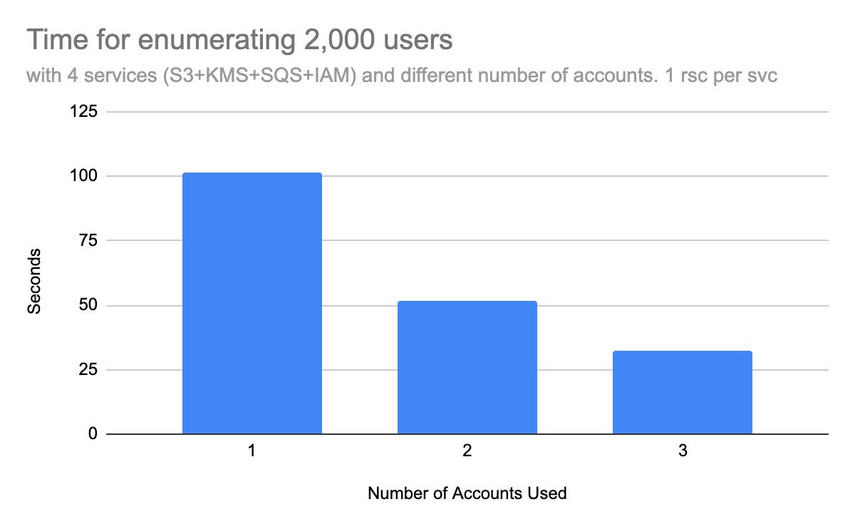 このグラフは、さまざまな数のアカウントを使用して対象アカウントのユーザーを列挙すると、タスクの実行にかかる時間にどのように影響するかを示しています。これらの棒グラフは、4つのサービスを使い、各サービスごとに1つのリソースを使った場合に、1つ、2つ、または3つの異なるアカウント数を使った場合に2,000人のユーザーの列挙にかかる時間を示しています。