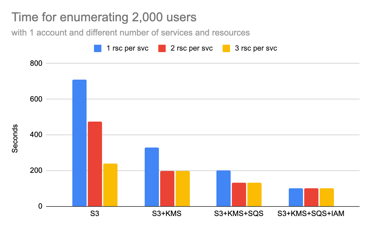 This shows the time it takes to enumerate 2,000 users with IAMFinder using one account and varying numbers of services and resources. The blue lines show one resource per service, red lines two resources per service, and orange lines three resources per service. The chart covers using S3 only; S3 and KMS; S3, KMS and SQS; and S3, KMS, SQS and IAM.