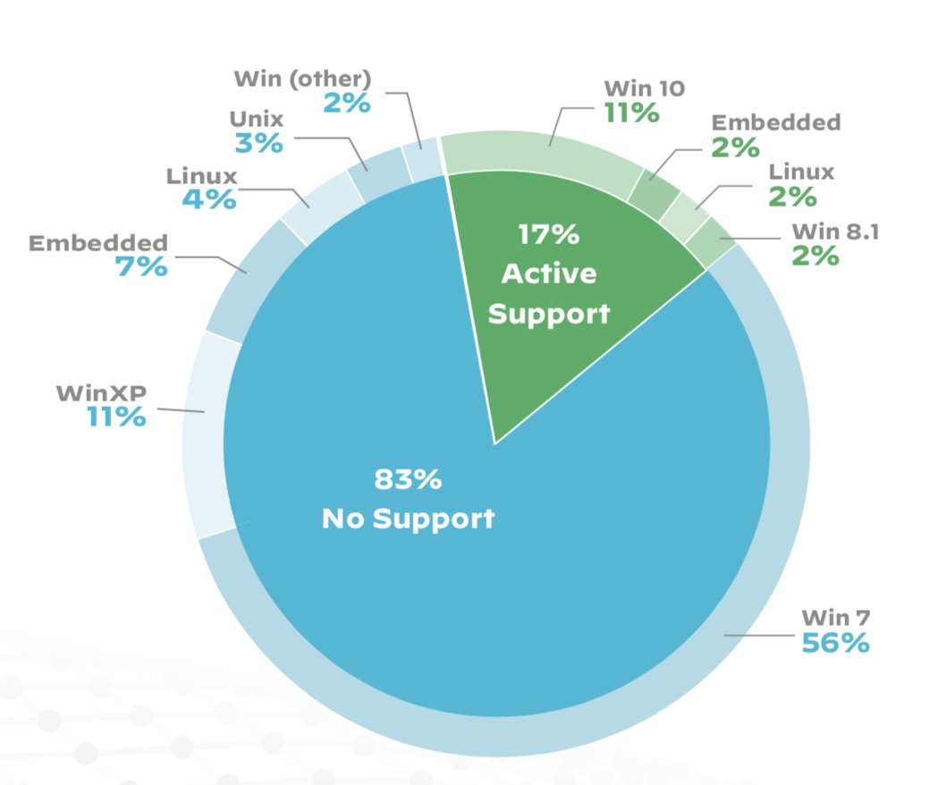 This pie chart breaks down operating system usage on imaging devices. Note that only 17% of the devices we observed run on actively supported operating systems. The other 83% run on unsupported operating systems, which means the Windows XP and Windows Server 2003 source code leak could have a particular impact.