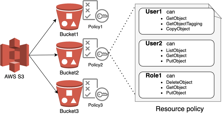 This shows 3 examples of AWS S3 buckets, illustrating how a resource-based policy can work in action. For example, User1 can GetObject, GetObjectTagging and CopyObject.