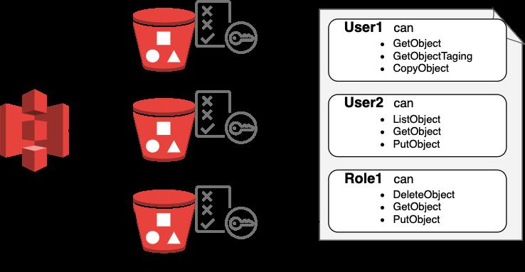 図 1.リソースベースのポリシー