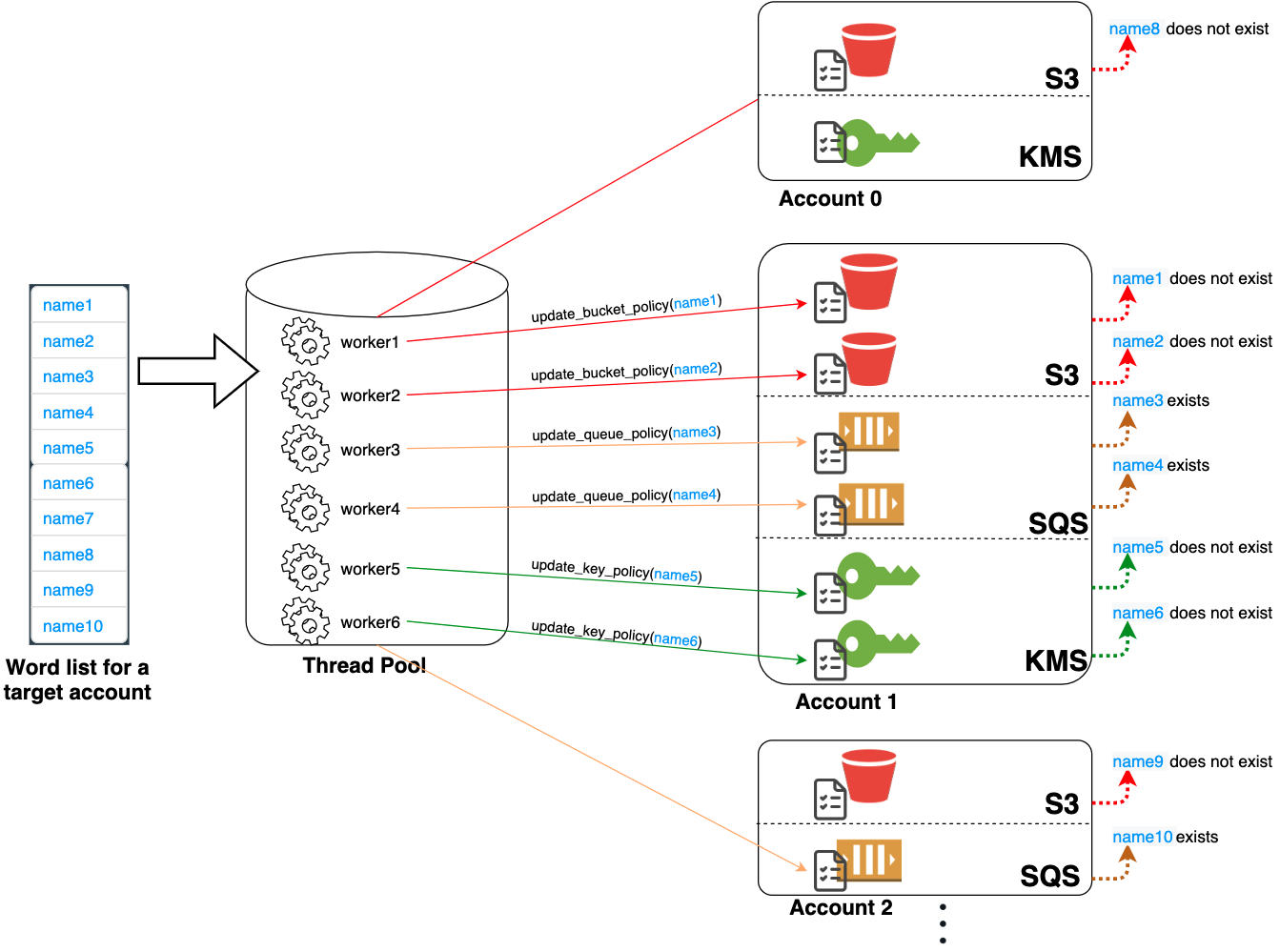 The architecture of IAMFinder accesses multiple resources concurrently with multithreading and alternates between accounts and services in a round robin manner.