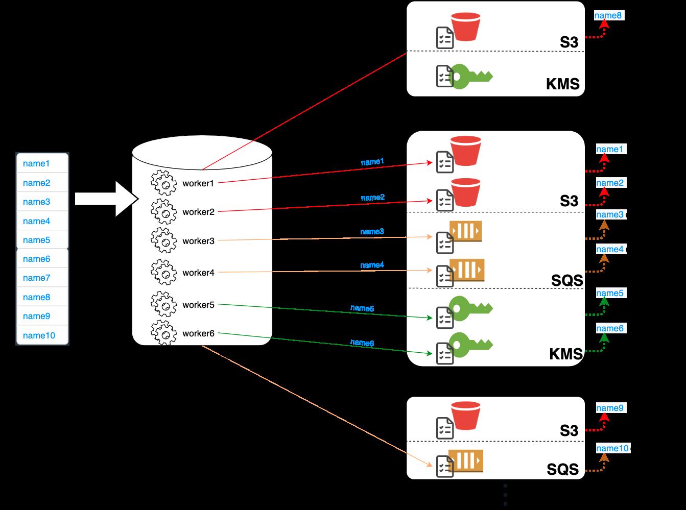IAMFinderのアーキテクチャでは、マルチスレッドで複数のリソースに並行してアクセスし、ラウンドロビン方式でアカウントとサービスを切り替えます。