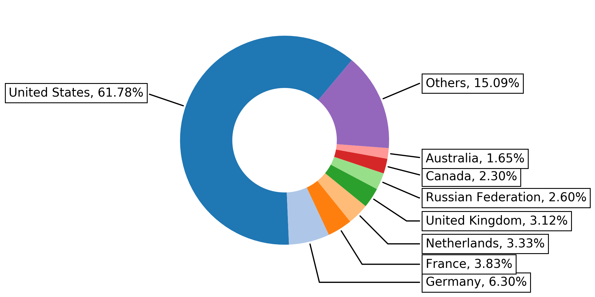 The top eight countries we identified as being the geographical locations of the largest number of domains compromised by web skimmer malware are: United States, Germany, France, Netherlands, United Kingdom, Russian Federation, Canada and Australia.