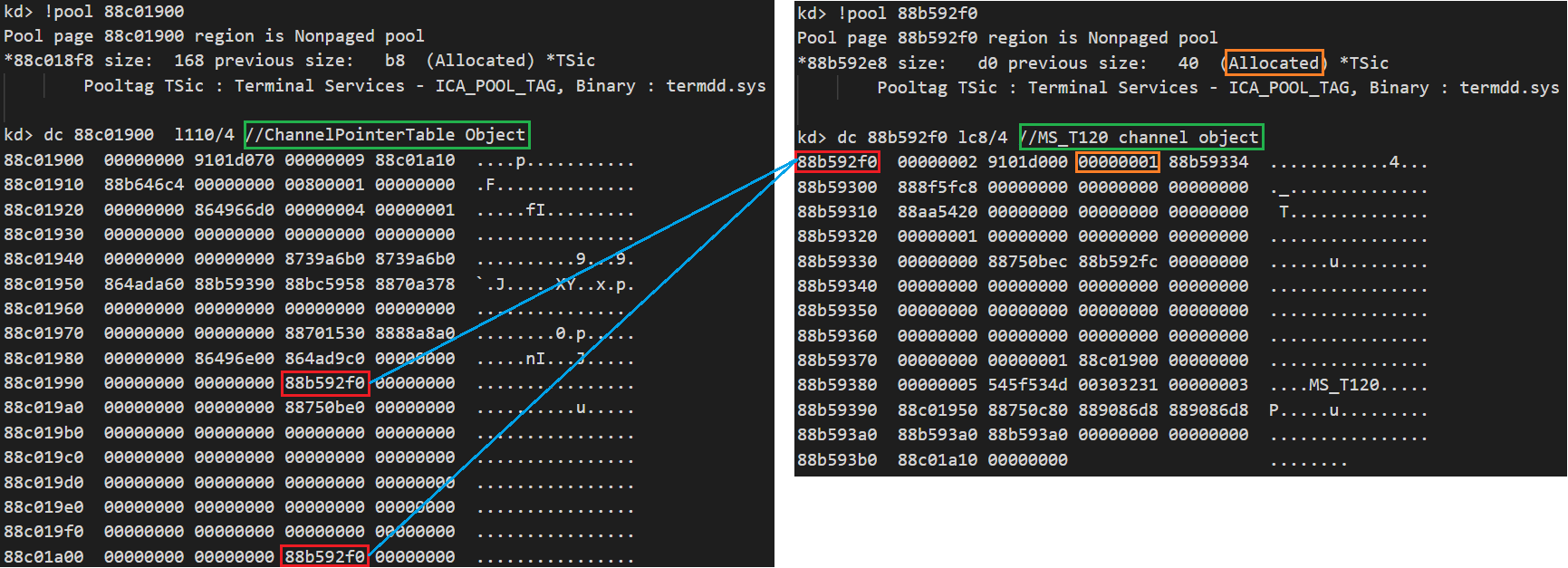"These screenshots show that there are two ""MS_T120"" channel object references in the ChannelPointerTable object."