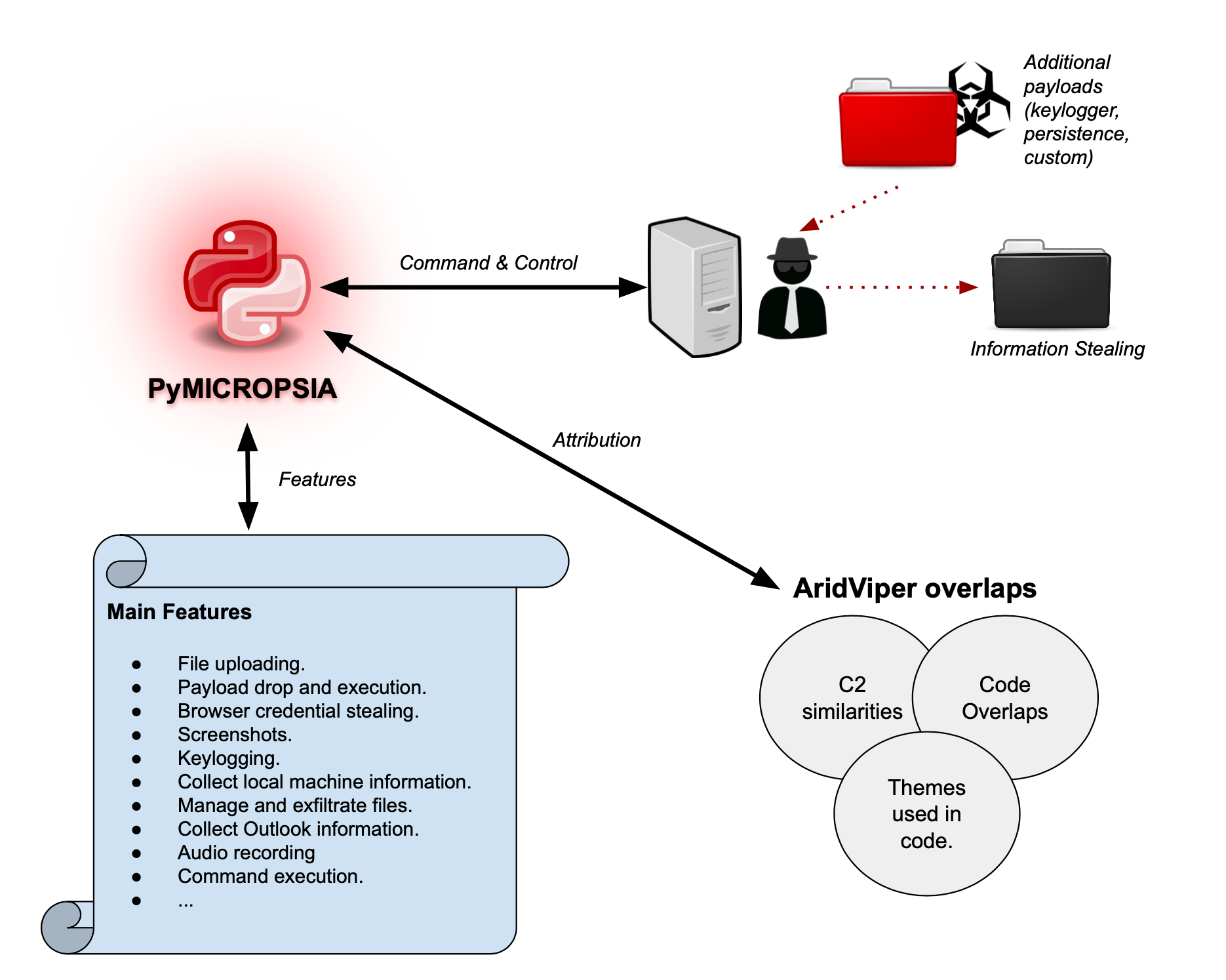 Main features of PyMICROPSIA include file uploading, payload drop and execution, browser credential stealing, screenshots, keylogging, collect local machine information, manage and exfiltrate files, collect Outlook information, audio recording and command execution.