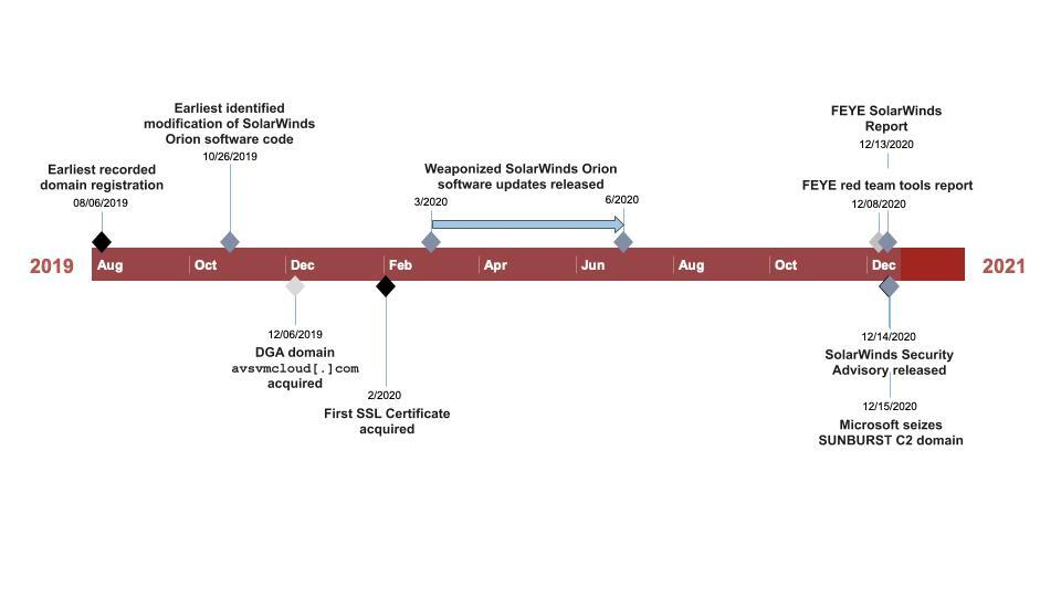 SolarStorm timeline visual representation, covering events from the earliest recorded domain registration in August 2019 to the seizure of the SUNBURST C2 domain in Dec 2020