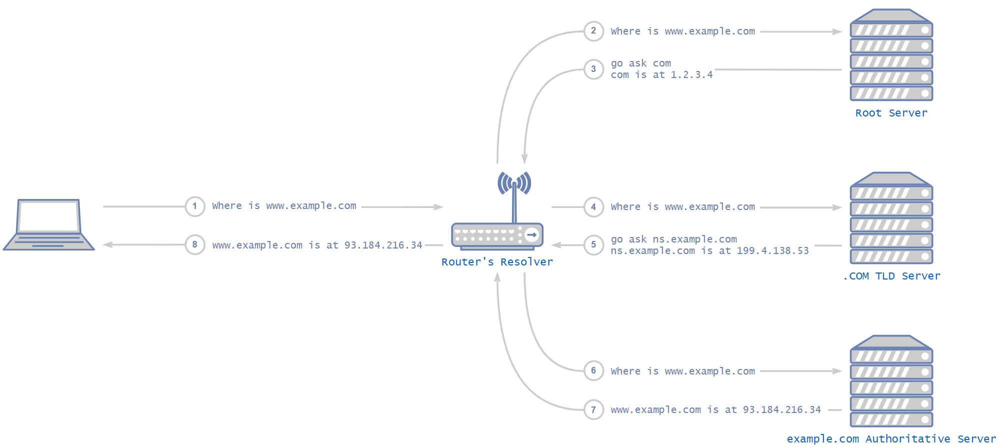 このDNSプロトコルの図は、要求がデバイスからルーターのリゾルバ、そしてルートサーバー、TLDサーバー、要求されたWebサイトの権威サーバーへと流れる模様を示しています。