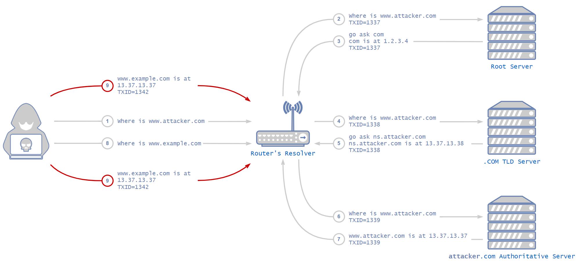 DNSの脆弱性があると、DNSプロトコルはDNSキャッシュポイズニング攻撃(ここで説明した攻撃など)を受けやすくなります。ここでは、攻撃者はルーターのリゾルバに干渉して、要求されたドメインの解決に使用するための、偽のIPアドレスを提供します。