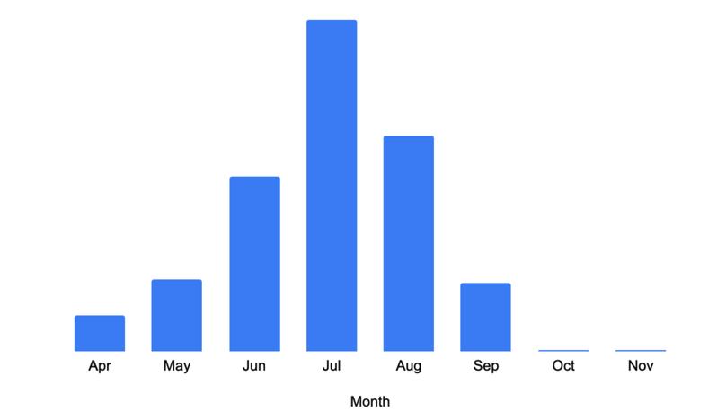 DNSセキュリティログで月ごとに観測されたavsvmcloud[.]comへのリクエストの数。カウントのピークは7月となっている。