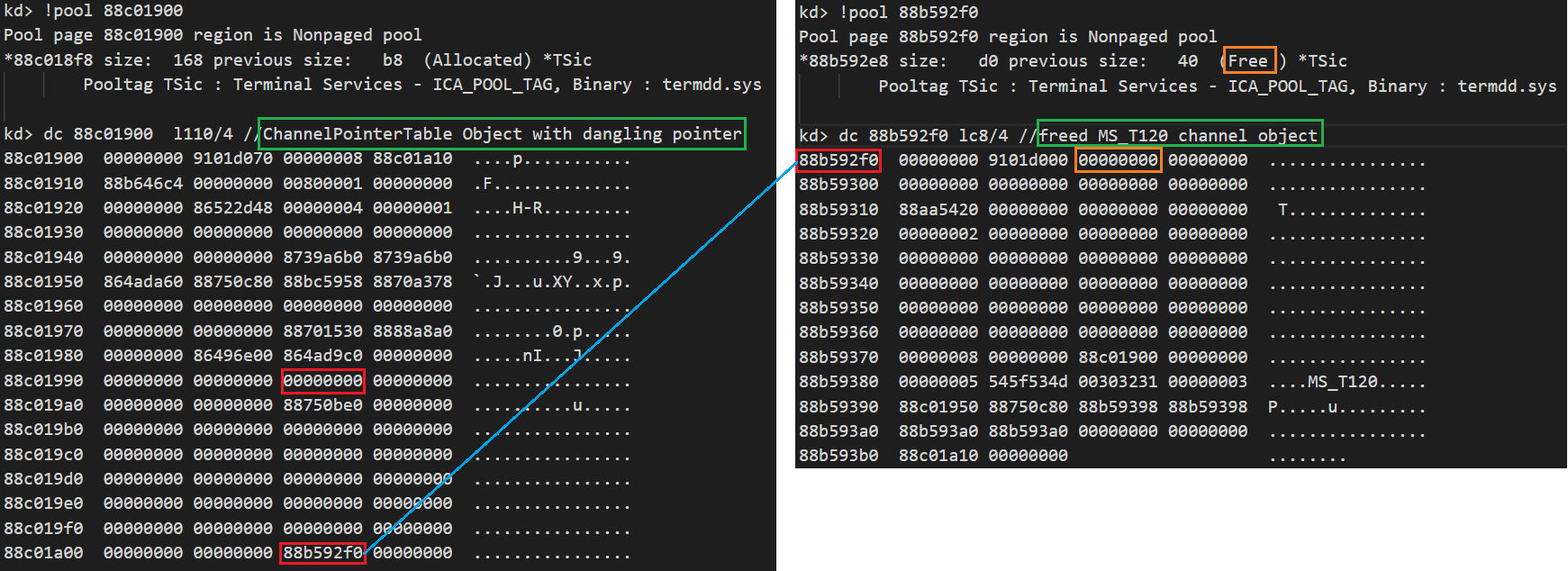 After the MS_T120 channel object is freed, there is still one dangling pointer left pointing to the freed MS_T120 channel object in the slot 0x1f of the ChannelPointerTable object.