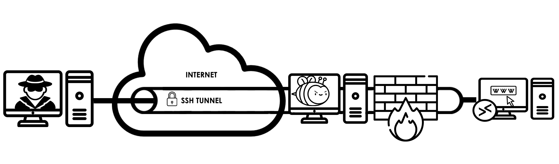 This shows how a threat actor from the xHunt campaign would use SSH tunnels to move laterally to other systems on the network, allowing access to internal systems that are not remotely accessible from the internet through the internet accessible server hosting the BumbleBee webshell.