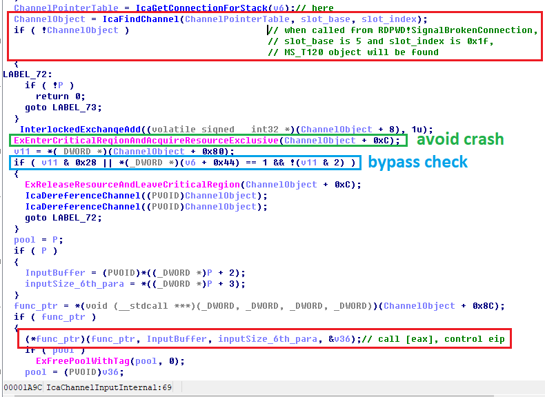 If the freed MS_T120 channel object is reclaimed with a fake MS_T120 channel object, the following function execution route can be controlled with a function call (call [eax]) in which the function pointer (register eax) is obtained from inside the fake MS_T120 channel object. Red boxes highlight key sections of code. A green box highlights code that avoids crash. A blue box highlights a bypass check.