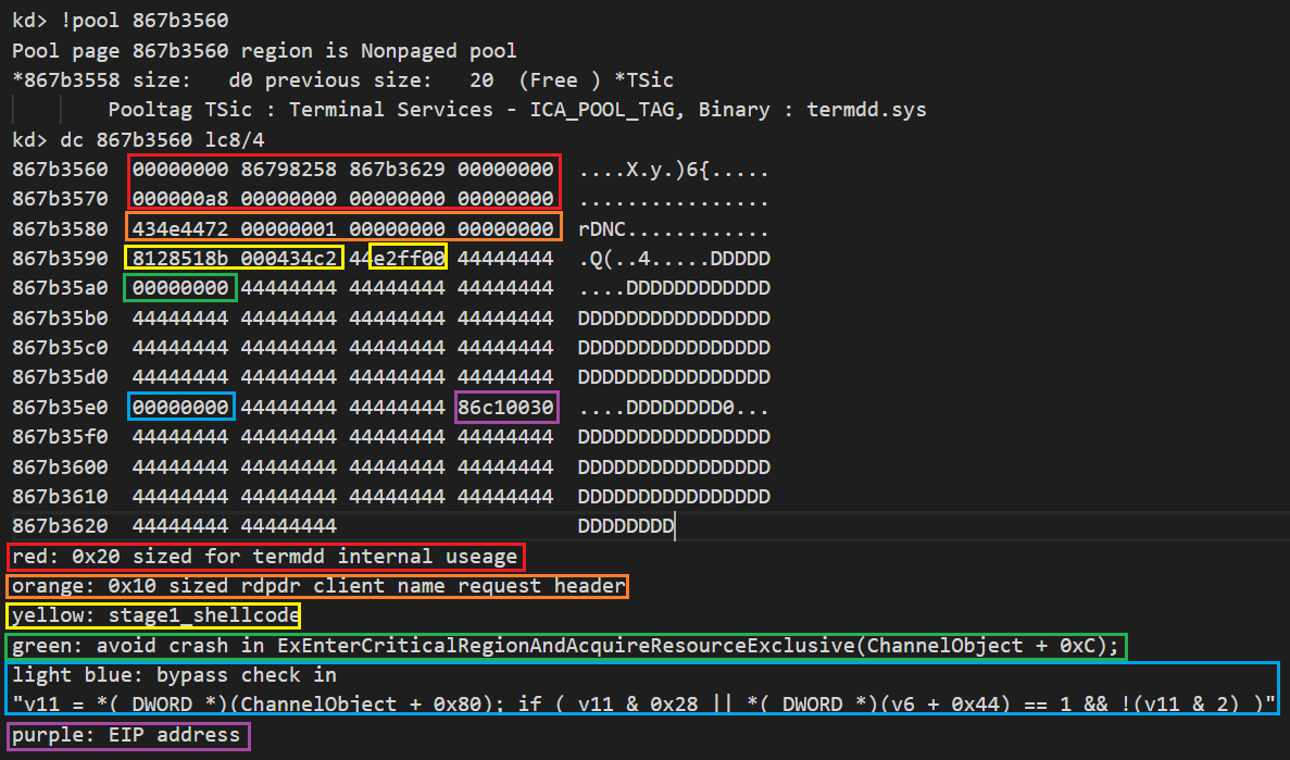 This shows the memory dump of the fake MS_T120 channel object created by sending RDPDR Client Name Request PDU. Several important fields in the fake MS_T120 channel object are labeled in different colors.