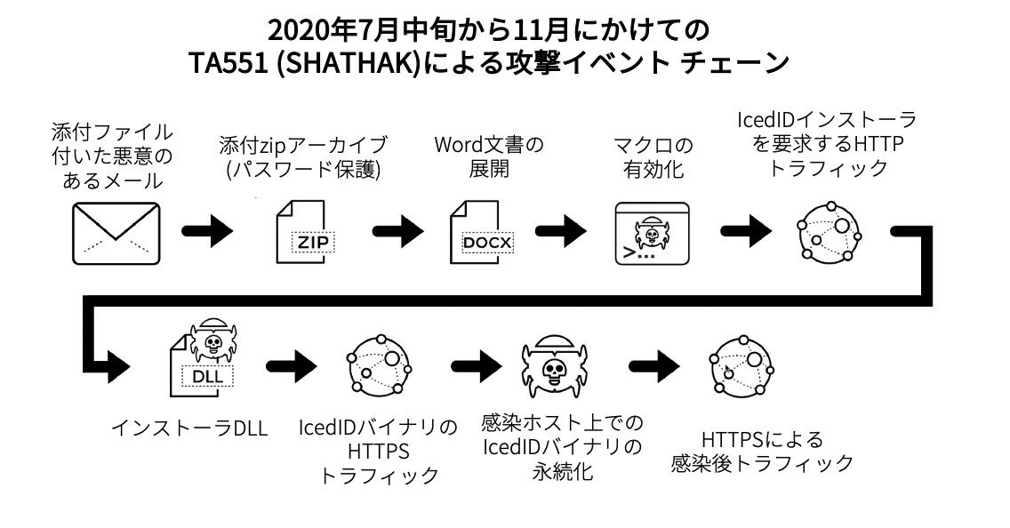 TA551(Shathak)の一連のイベントには、1)添付ファイル付きの悪意のある電子メール、2)パスワードで保護された添付ファイル付きzipアーカイブ、3)展開されたWordドキュメント、4)マクロの有効化、5)IcedIDインストーラのHTTPトラフィック、6)インストーラDLL、7 )IcedIDバイナリのHTTPSトラフィック、8)感染したホストに永続的なIcedIDバイナリ、9)感染後のHTTPSトラフィックが含まれる。