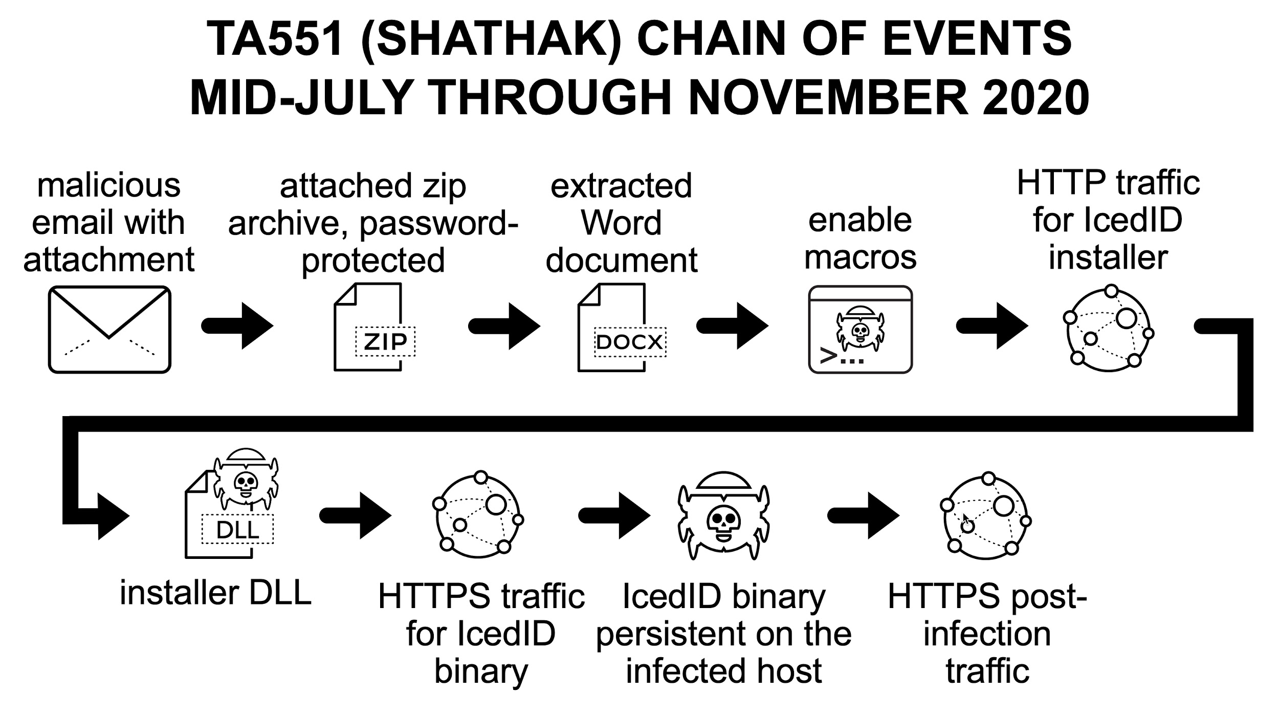 TA551 (Shathak) chain of events include 1) malicious email with attachment, 2) attached zip archive, password-protected, 3) extracted Word document, 4) enable macros, 5) HTTP traffic for IcedID installer, 6) installer DLL, 7) HTTPS traffic for IcedID binary, 8) IcedID binary persistent on the infected host, 9) HTTPS post-infection traffic.
