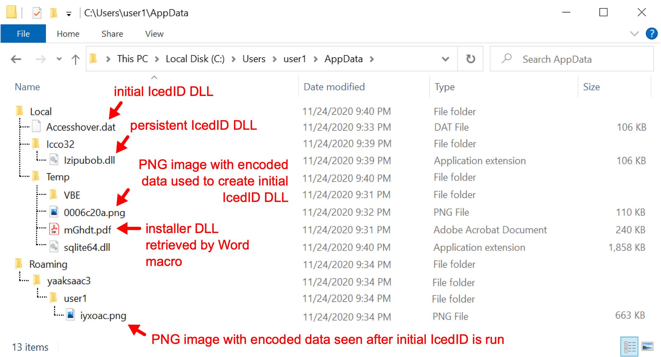 2020年11月24日、IcedID感染によるアーティファクトには、初期IcedID DLL、永続的なIcedID DLL、初期IcedID DLLの作成に使用されるエンコードされたデータを含むPNGイメージ、Wordマクロによって取得されるインストーラーDLL、最初のIcedIDの実行後に見られるエンコードされたデータを含むPNGイメージなどのファイルやディレクトリが含まれています。赤い矢印は、スクリーンショット内のこれらのファイルとディレクトリを示しています。
