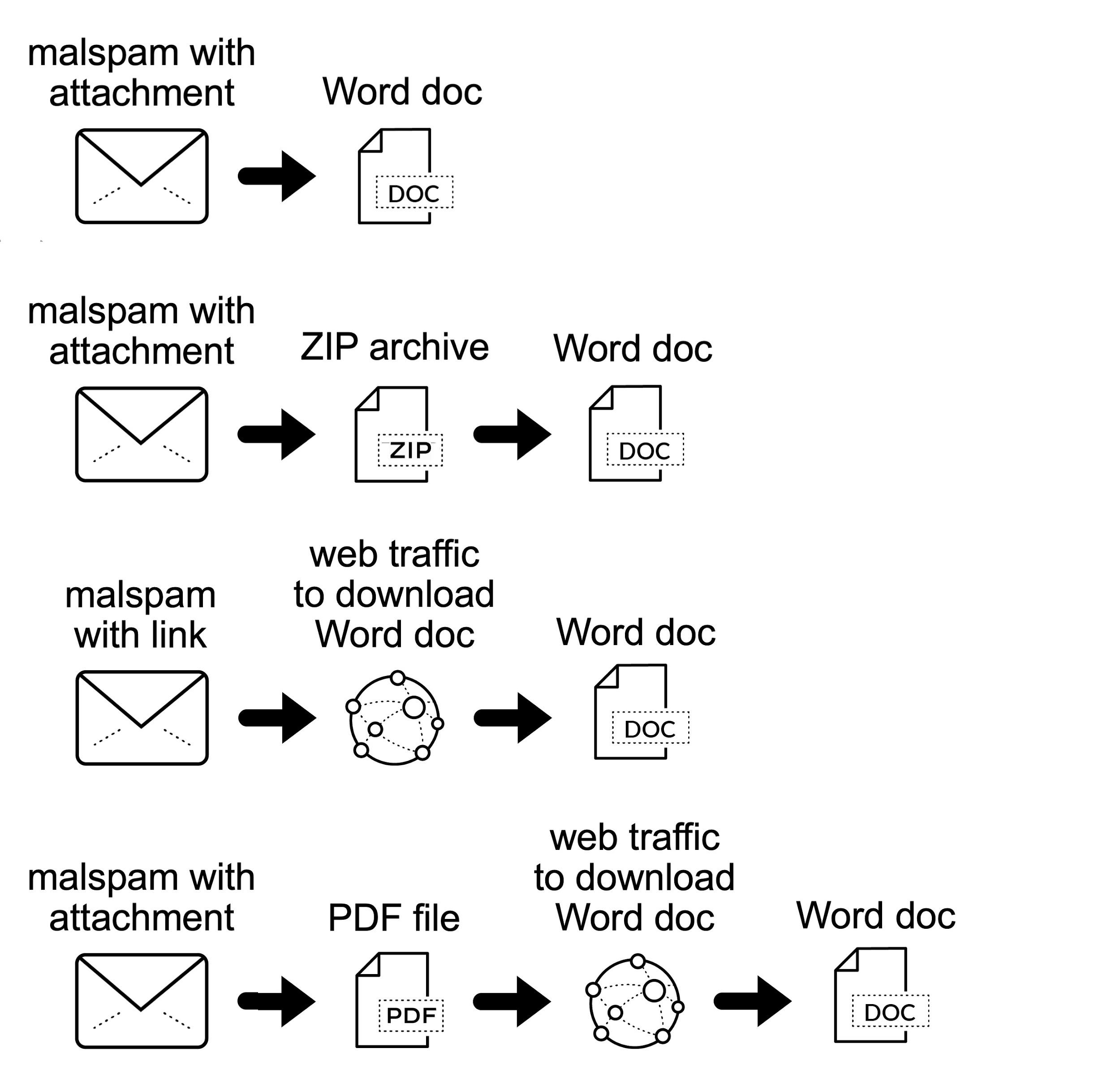 Emotet による Wordドキュメントの配布経路。1)Wordドキュメントが添付されたマルスパム。 2)WordドキュメントのZIPアーカイブが添付されたマルスパム。 3)WordドキュメントをダウンロードするWebトラフィックへのリンクを含むマルスパム。 4)WordドキュメントをダウンロードするWebトラフィックを含めたPDFファイル添付したマルスパム。