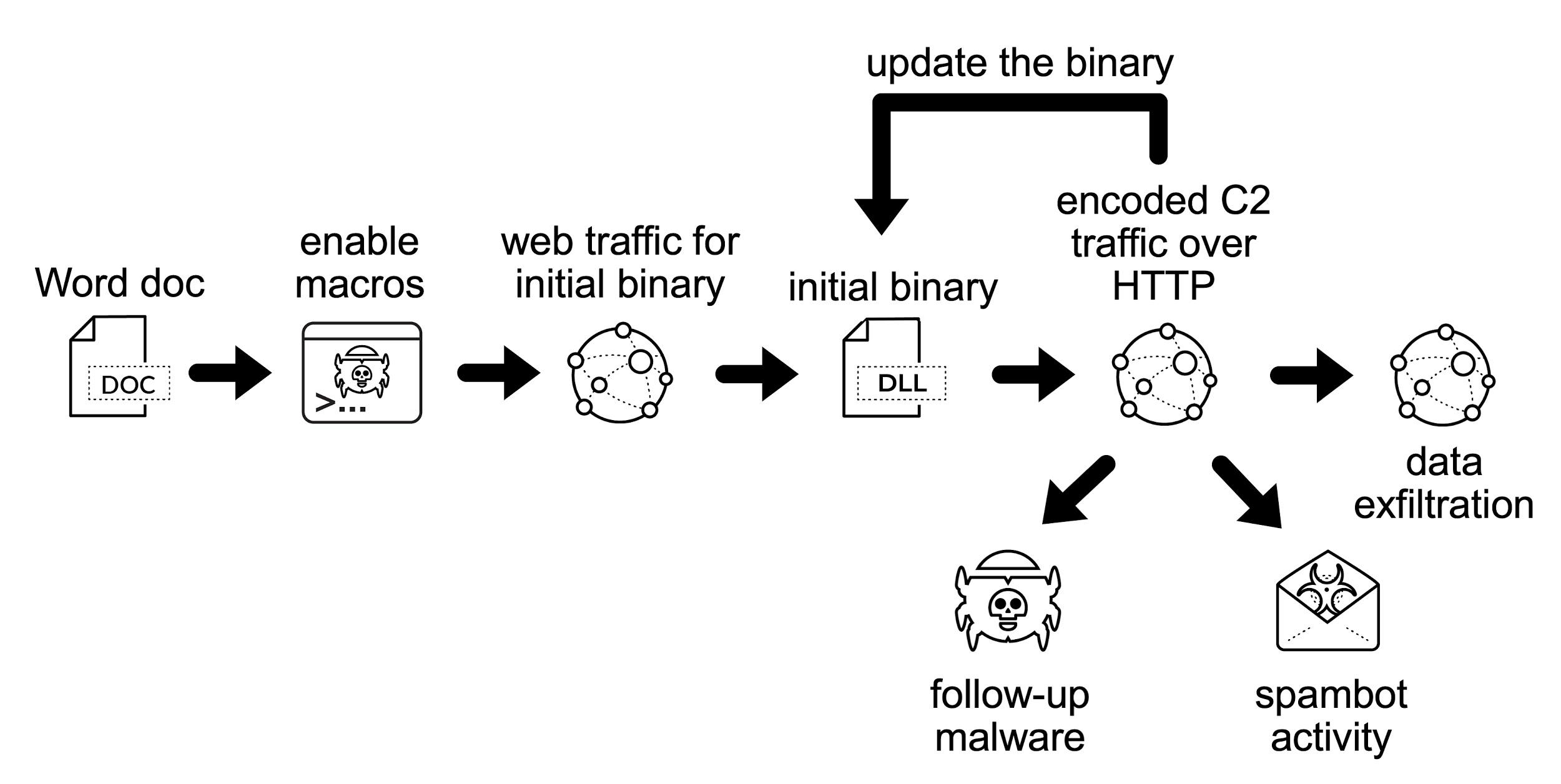 Emotet感染フローチャート: Wordドキュメント → マクロの有効化 → 初期バイナリを要求するWebトラフィック。そこから、HTTPによるエンコードされたC2トラフィック。ここが感染フローチャートでのハブとなって、この後のフォローアップマルウェア、スパムボットアクティビティ、データ漏出、バイナリの更新につながる可能性がある