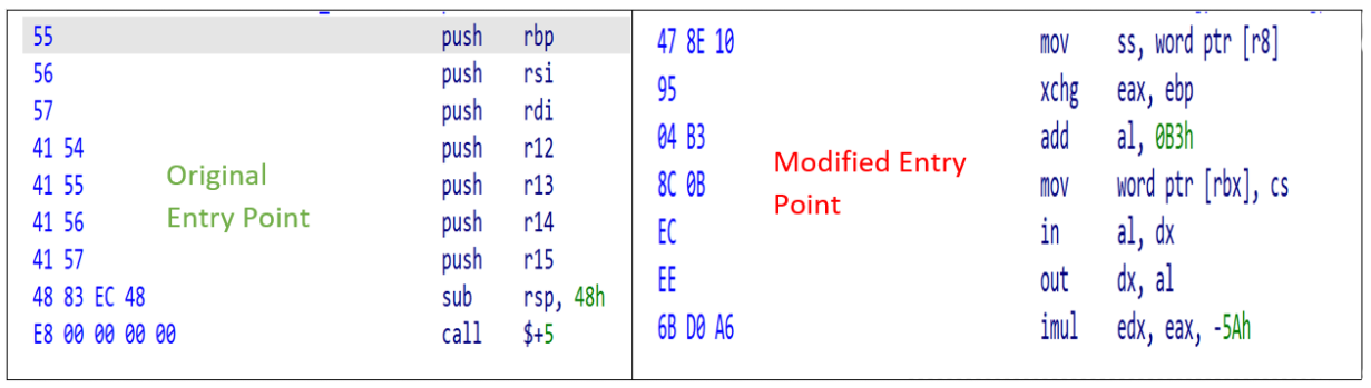 The screenshot shows the orignal entry point on the left (before runtime execution) and the modified entry point on the right (during runtime execution), displaying the effects of byte manipulation.