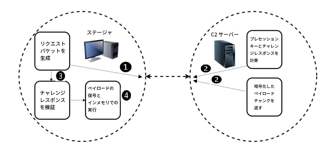 ステージャの通信フロー: ステージャがリクエスト パケットを生成し、C2サーバーがプレセッション キーとチャレンジ レスポンスを計算し、C2サーバーが暗号化されたチャンク ペイロードを返し、ステージャはチャレンジ レスポンスを検証してペイロードを復号し、メモリ内で実行する
