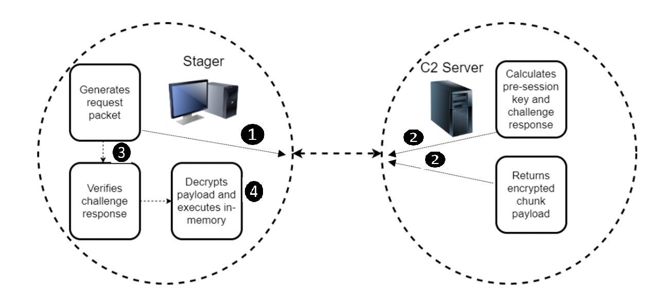Stager communication flow: Stager generates request packet, C2 server calculates pre-session key and challenge response, C2 server returns encrypted chunk payload, stager verifies challenge response and decrypts payload and executes in-memory.