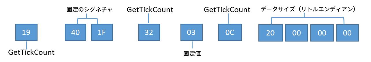 C2はチャレンジリクエストパケットを復号し、次のコンポーネントを生成する: GetTickCount、Fixed Signature、GetTickCount、Fixed Value、GetTickCount、Data Size littleEndian。